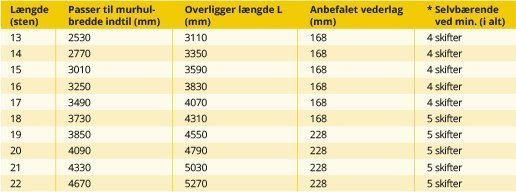 2SkifteOverligger_Fig2